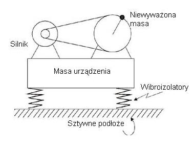 wibroizolacja maszyn