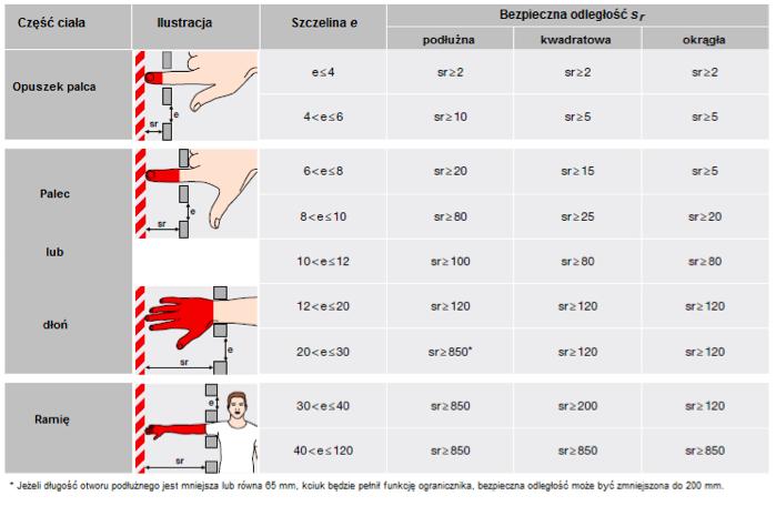 Odległości bezpieczne dla kończyn górnych, wskazania w mm (wg ISO 13857, p. 4.2.4.1). Odległości dotyczą osób powyżej 14 roku życia